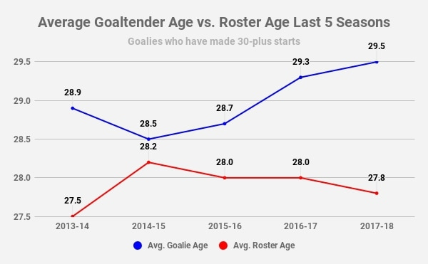 NHL Goaltender Aging Curve
