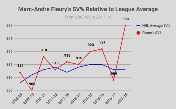 Marc-Andre Fleury, Aging Curve