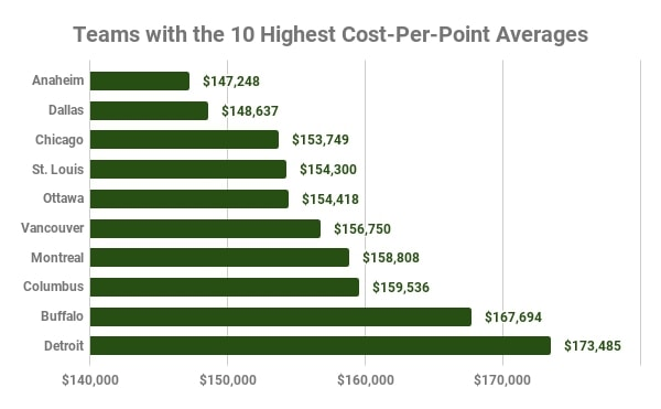 Highest Cost-Per-Point Teams