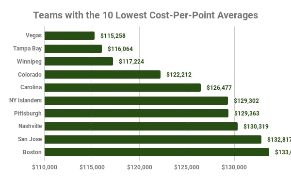 Lowest Cost-Per-Point Teams