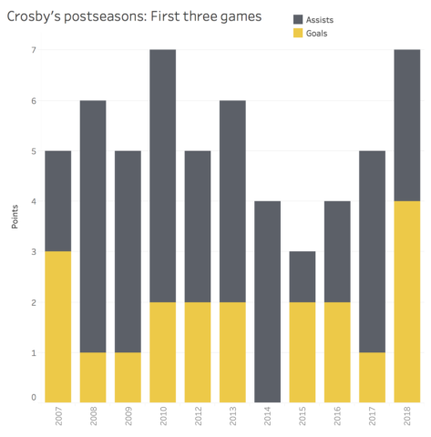 Crosby Playoff Points