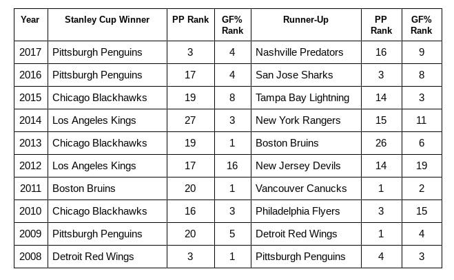 Stanley Cup Winners