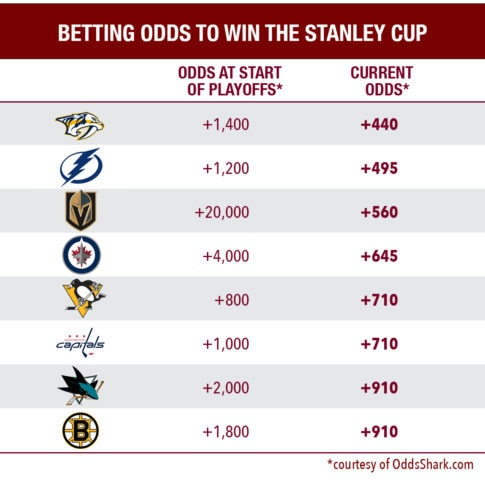 2018 Stanley Cup Betting odds for the final eight teams