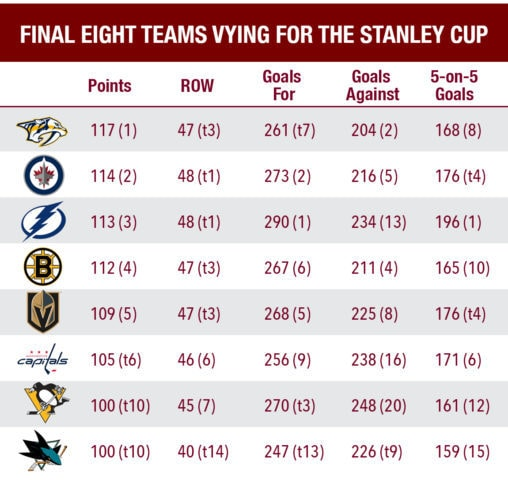 Comparing stats for the remaining eight teams in the 2018 Stanley Cup playoffs.