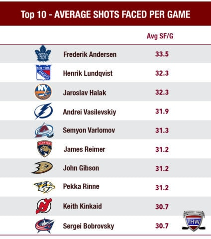 Ranking the top 10 goaltenders by the number of shots faced per game.