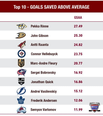 Ranking the top 10 goaltenders of 2017-18 by GSAA.