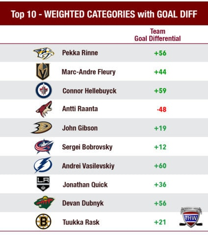 Ranking the top 10 goaltenders of 2017-18 using weighted categories and team goal differential.