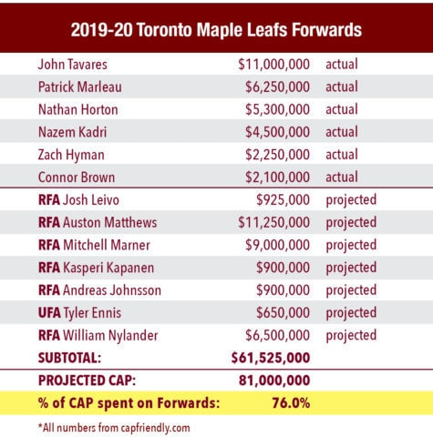 2019-20 Toronto Maple Leafs forwards salaries as a percentage of the salary cap