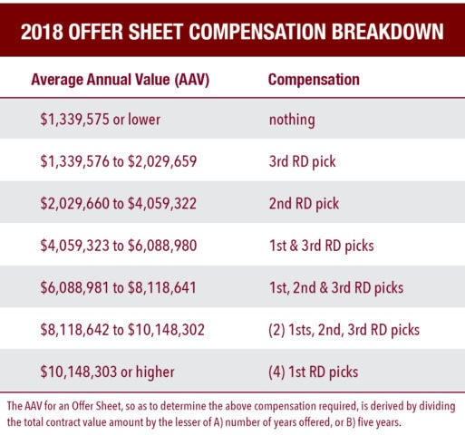 2018 Offer Sheet Table