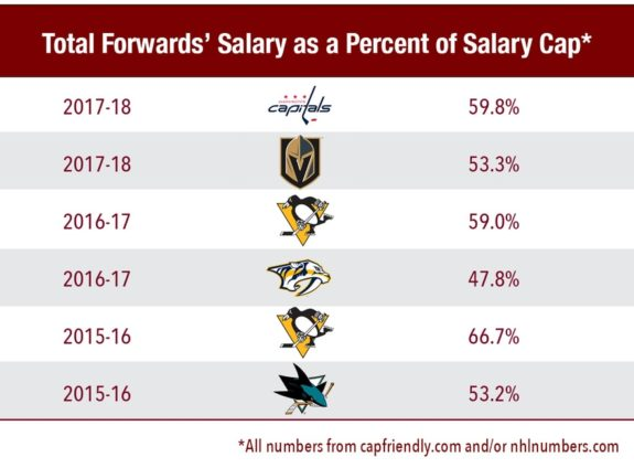 Stanley Cup Finalists forwards salary