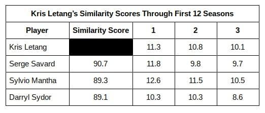 Kris Letang, Similarity Score