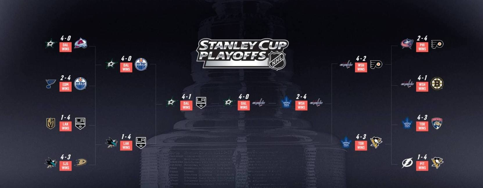 EA Sports NHL 19 Playoffs