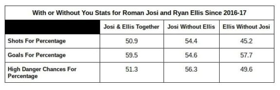 Roman Josi, Ryan Ellis