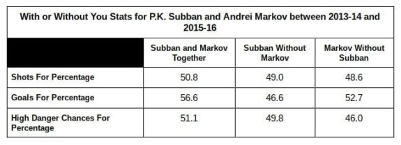 P.K. Subban, Andrei Markov