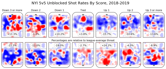 New York Islanders Shot Rates by Score via Hockeyviz.com