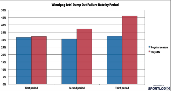 Winnipeg Jets defensive zone turnover rate.