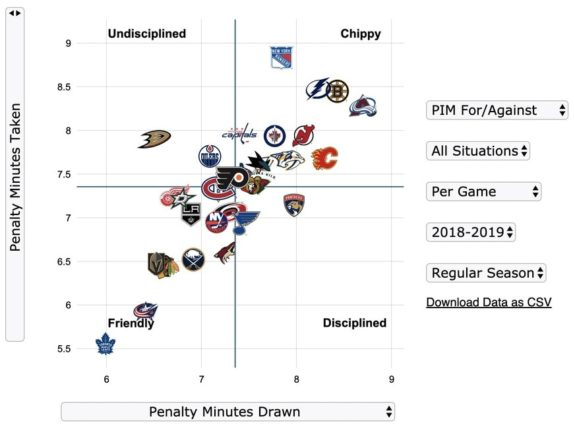 Penalty Minutes Drawn/Taken