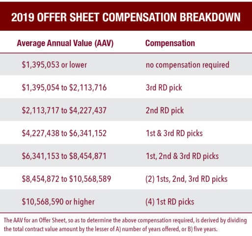 2019 Offer Sheet Compensation Table