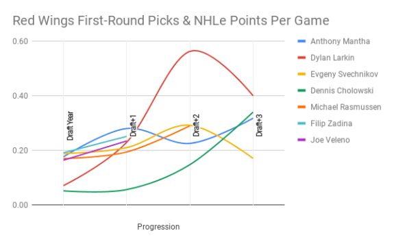 Detroit Red Wings recent first round picks and NHLe points per game.