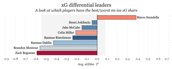 XG-differential Sabres Defense
