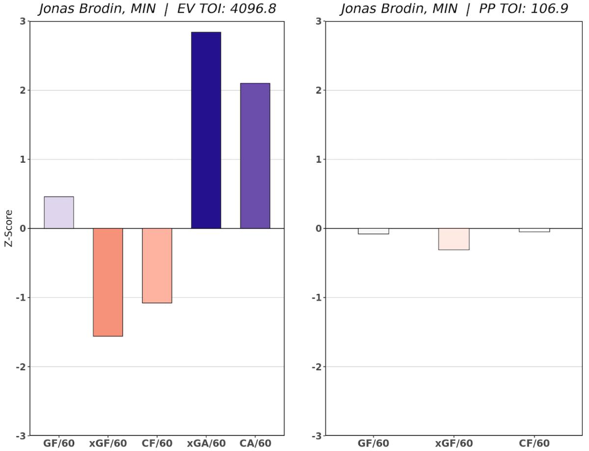 Jonas Brodin RAPM Chart