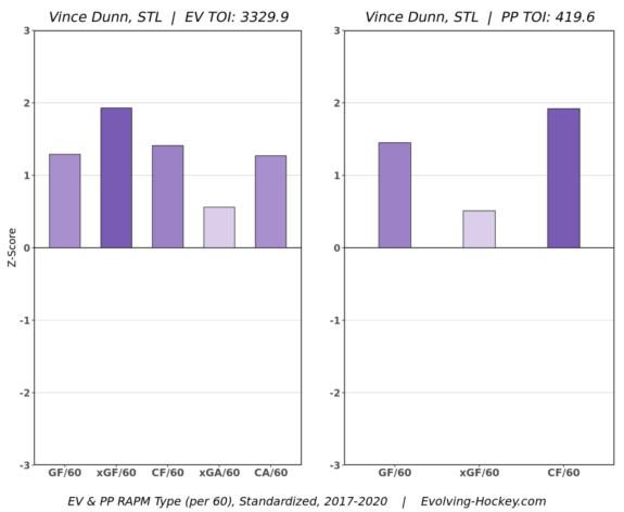 Vince Dunn St. Louis Blues Regression Adjusted Plus/Minus