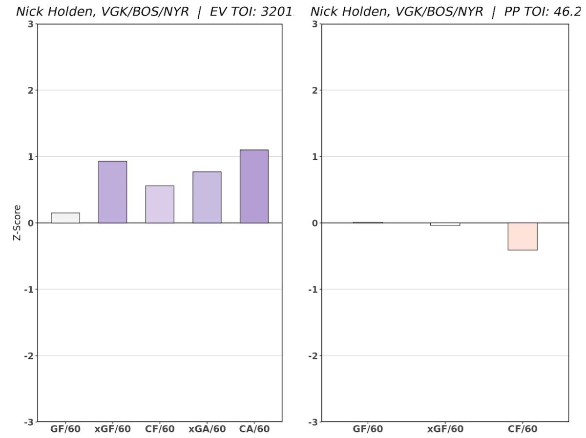Nick Holden RAPM Chart