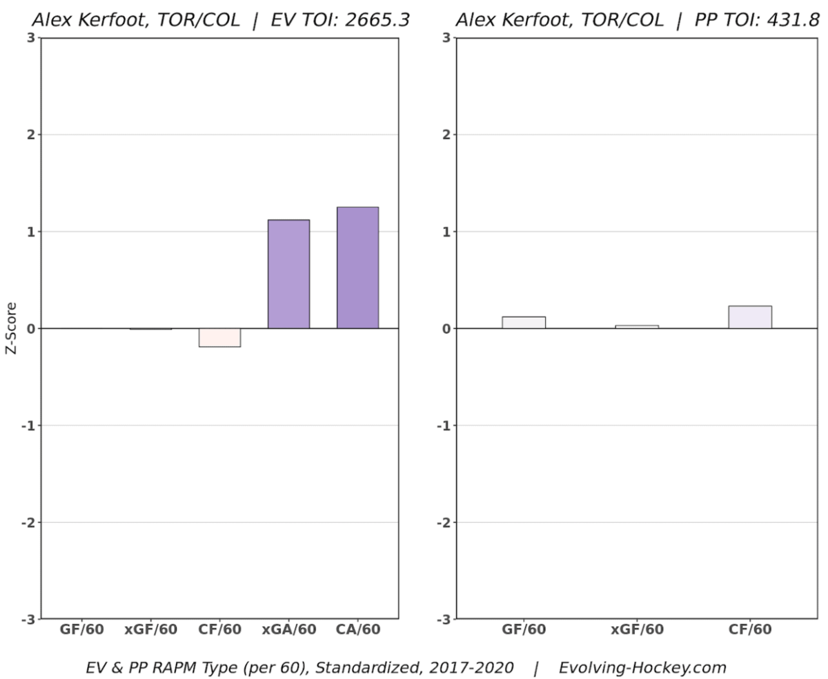 Alex Kerfoot Regression Adjusted Plus/Minus
