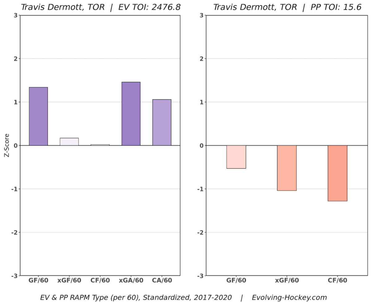 Travis Dermott Regression Adjust Plus/Minus