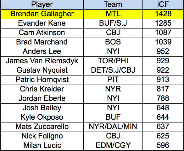 Individual Corsi For Shots on Goal - Gallagher vs. Wingers