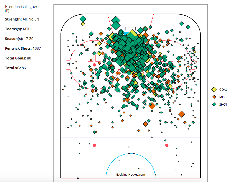 Brendan Gallagher Scoring and Shot Chart
