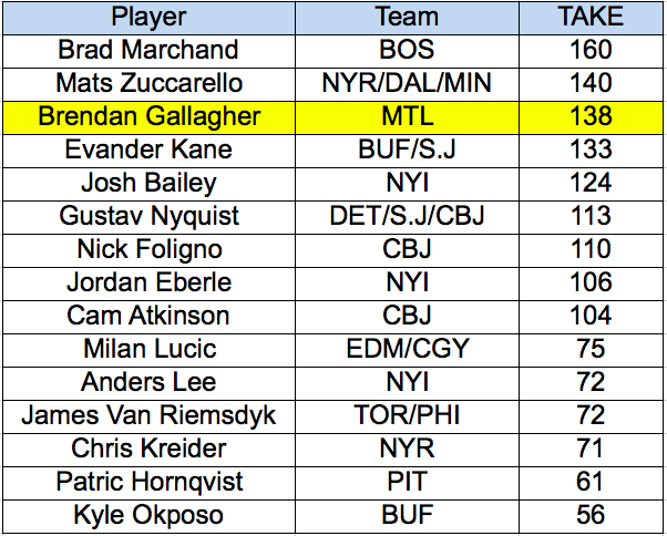 Takeaways - Brendan Gallagher vs. Wingers