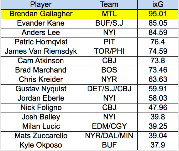 Expected Goals for Gallagher vs. Wingers