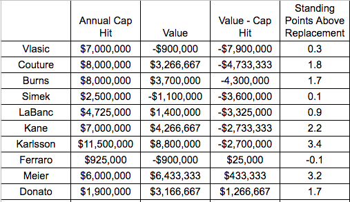 San Jose Sharks 2019-20 Contract Value Projection Table