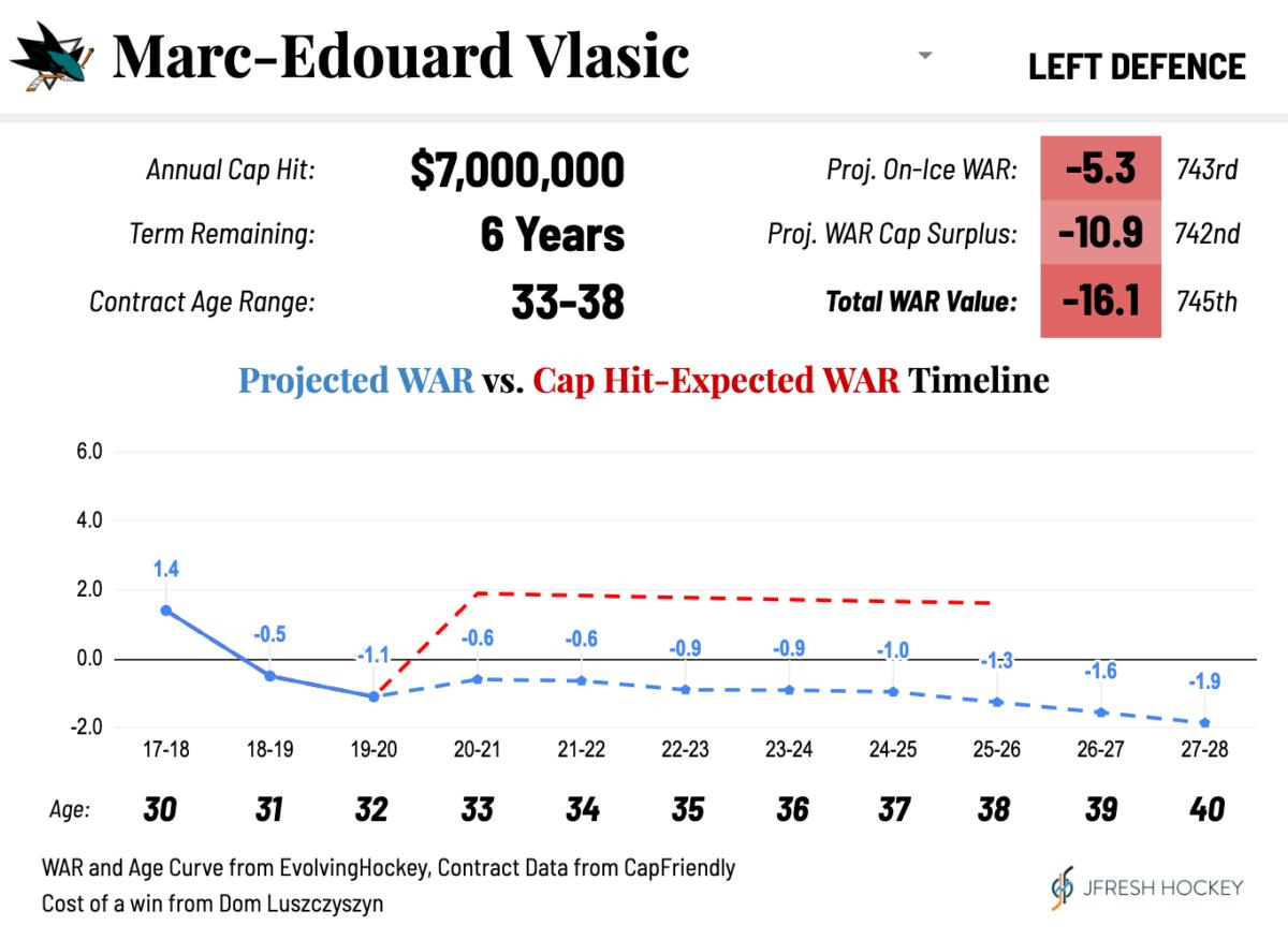 San Jose Sharks Marc-Edouard Vlasic Projected WAR vs Cap Hit-Expected WAR Timeline