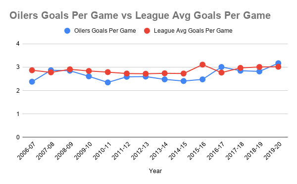 Since their trip to the Stanley Cup Finals in 2005-06, the Oilers have only scored more goals than the league average three times.