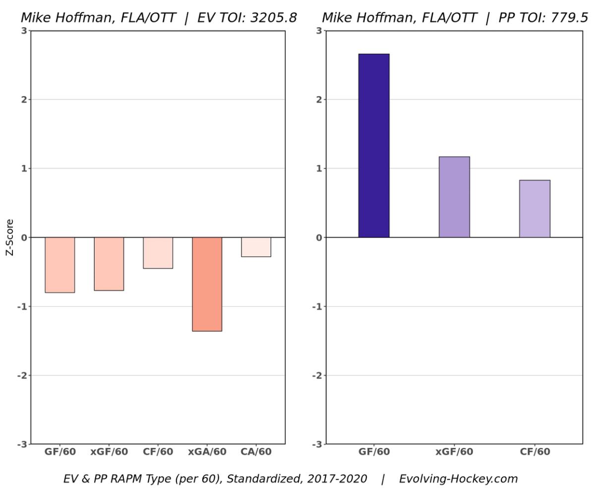 Hoffman's RAPM chart (Source: Evolving-Hockey)