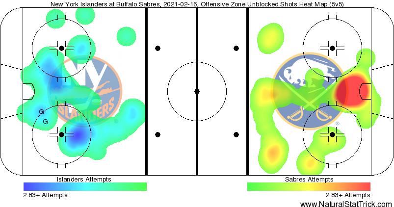 Buffalo Sabres vs. New York Islander shot attempts Feb. 16, 2021