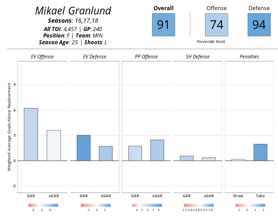 Mikael Granlund's player card, 2015-2018