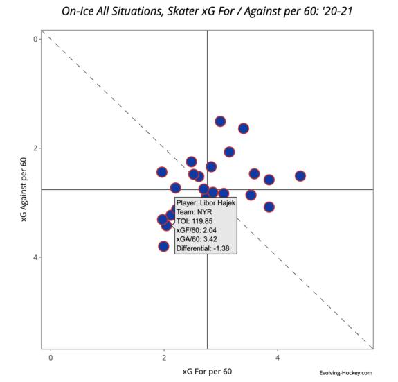 Libor Hajek's xG Differential, per Evolving Hockey