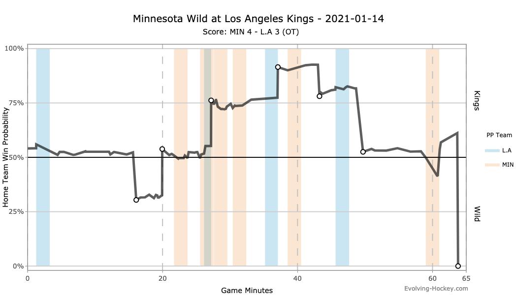 Minnesota Wild at Los Angeles Kings 1/14/21