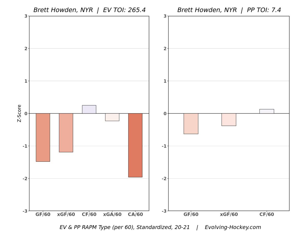 New York Rangers Evolving Hockey Brett Howden RAPM