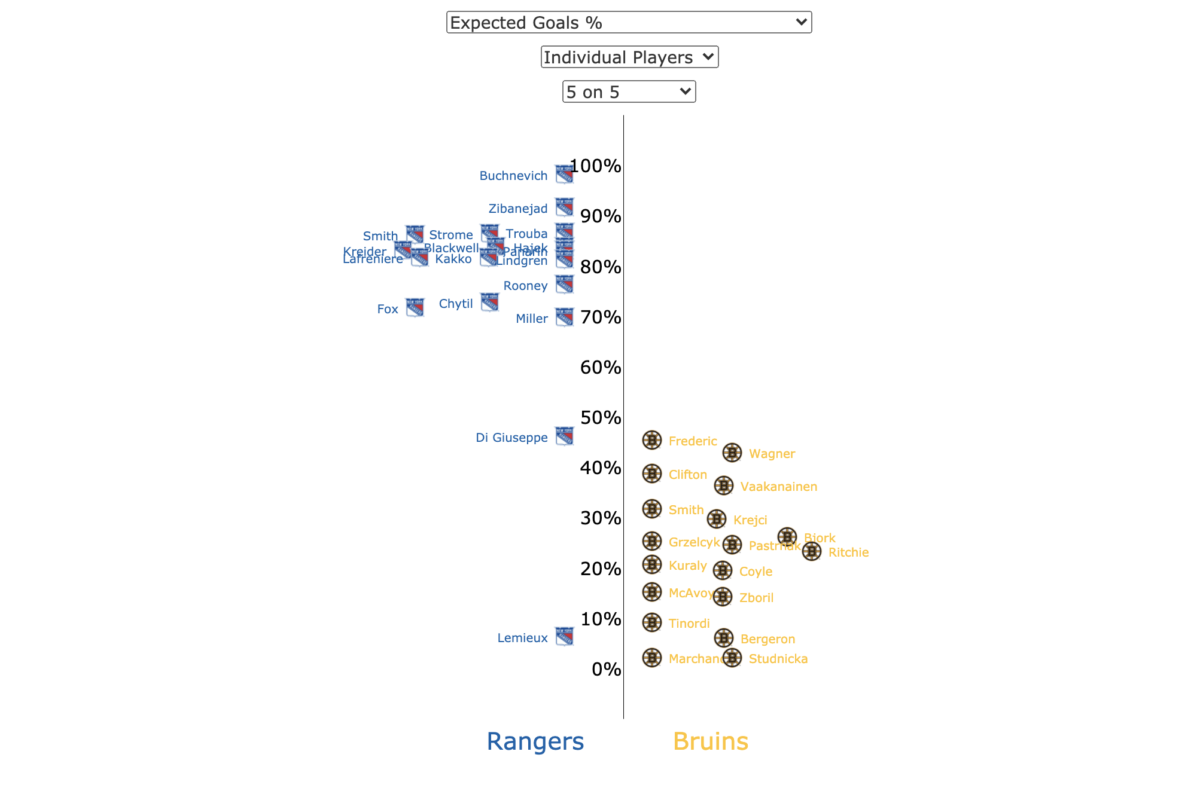 Expected Goals Percentage Courtesy of Money Puck