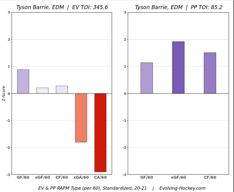 Tyson Barrie Evolving Hockey