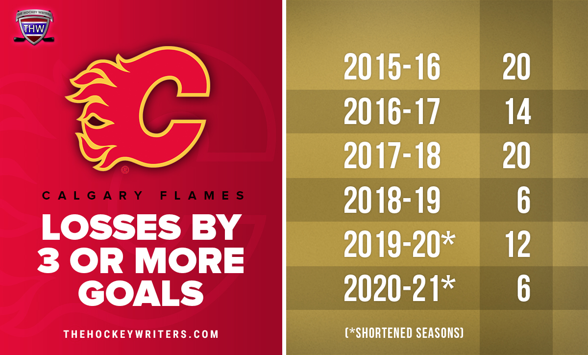 CALGARY FLAMES LOSSES BY 3 OR MORE GOALS