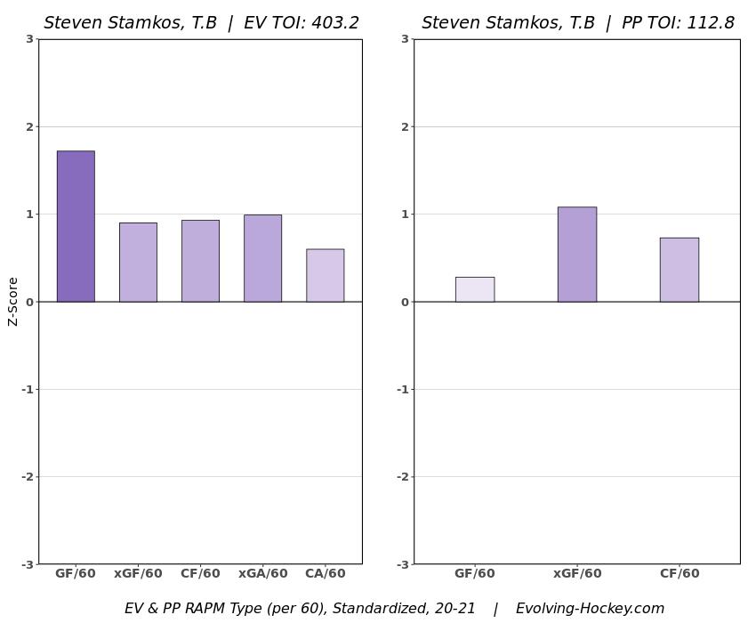 Steven Stamkos RAPM Chart