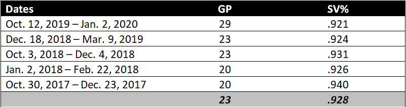 Frederik Andersen hot streaks, 2017-2021