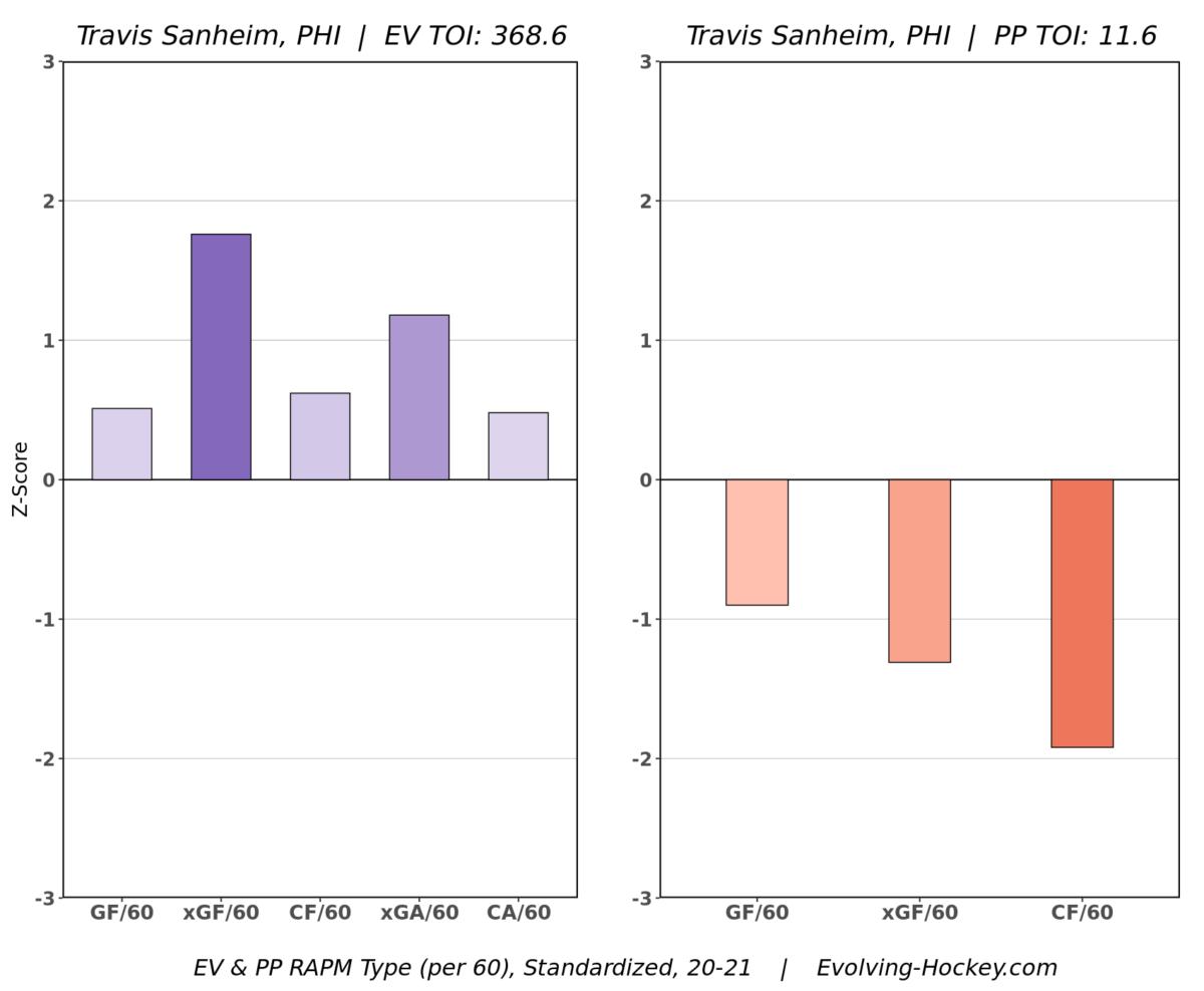 Travis Sanheim, Philadelphia Flyers