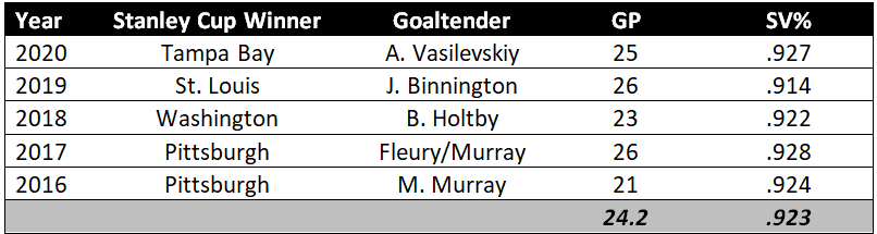 Goalie stats for recent Stanley Cup Winners
