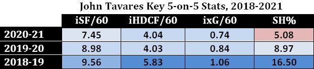 John Tavares Key 5-on-5 Stats, 2018-21